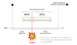 A chart depicting overall recovery goals after a cyber attack as it relates to RPO, RTO, and the time of an incident.