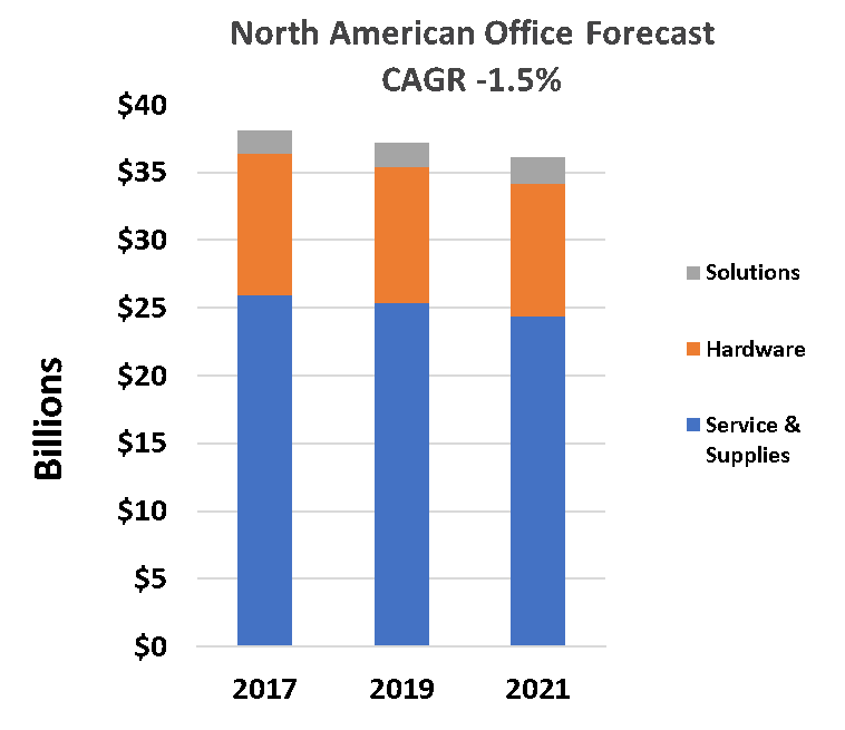Bar chart showing 2019 office technology forecast
