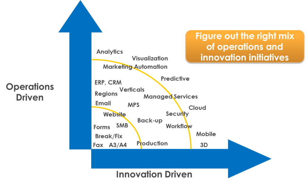 scatter plot chart of operations and innovation initiatives